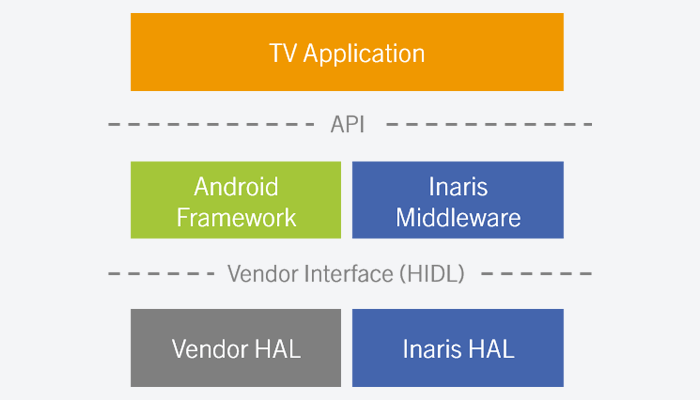 Using Android Treble for Inaris DVB/IPTV Middleware