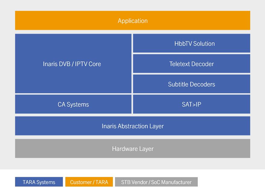 Inaris DVB / IPTV Middleware | TARA Systems