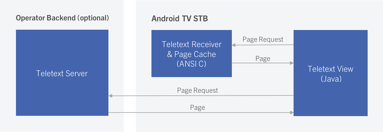 teletext for android tv ott