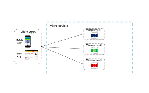Microservices for TV Backend